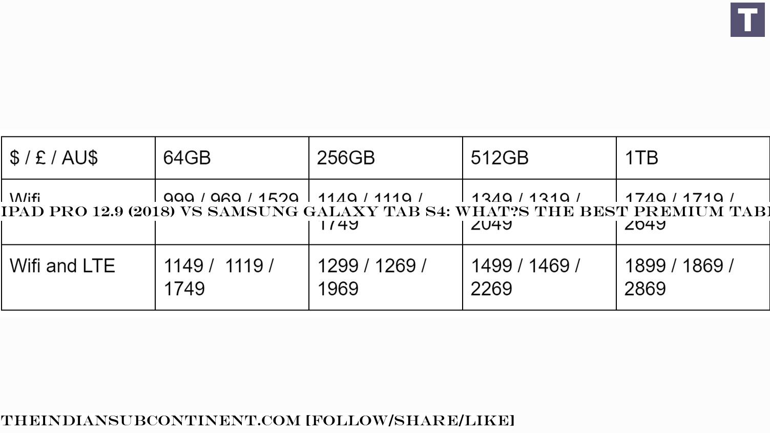 iPad Pro 12 9 (2018) vs Samsung Galaxy Tab S4: what's the